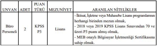 Artvin Çoruh Üniversitesi Sözleşmeli 2 Büro Personeli Alımı Tablo 1