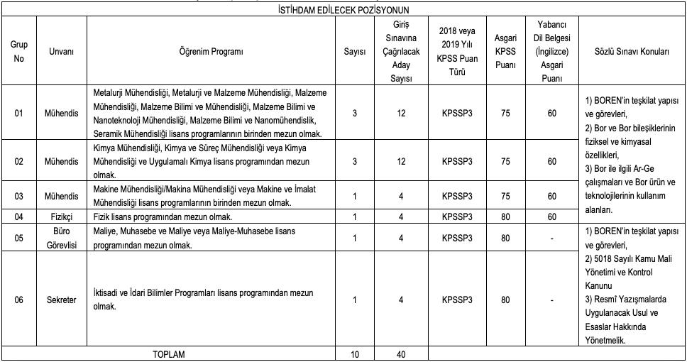 Ulusal Bor Araştırma Enstitüsü Sözleşmeli 10 Personel Alımı Tablo 1