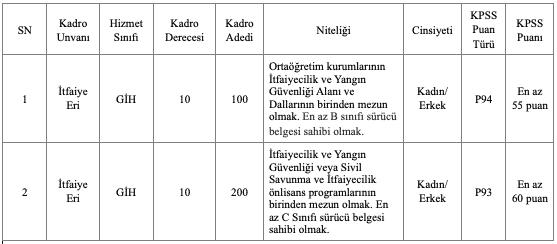 Ankara Büyükşehir Belediyesi 300 İtfaiye Eri Alımı Detayları