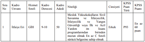 Tekirdağ Büyükşehir Belediyesi 50 İtfaiye Eri Alımı Düzetme İlanı