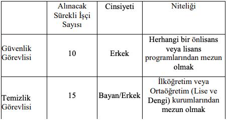 Trakya Üniversitesi 10 Güvenlik Görevlisi ve 15 Temizlik Görevlisi Alımı Tablo 1