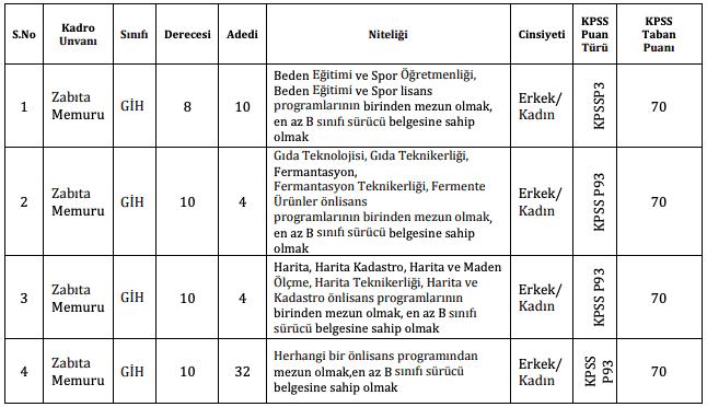 Beykoz Belediyesi 50 Zabıta Memuru Alımı İlanı Tablo 1