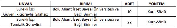 Bolu Abant İzzet Baysal Üniversitesi 22 Temizlik ve 10 Güvenlik Görevlisi Alımı İlanı Tablo 1
