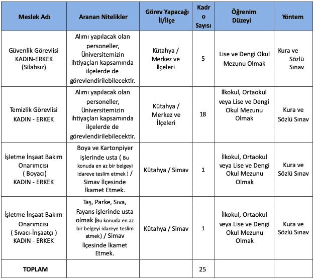 Kütahya Dumlupınar Üniversitesi 25 İşçi Alımı İlanı Tablo 1