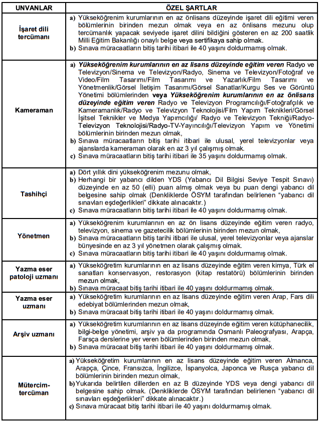 Diyanet İşleri Başkanlığı Sözleşmeli 50 Personel Alımı İlanı Detayları 2