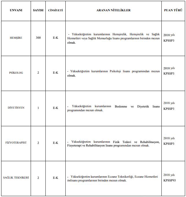 İnönü Üniversitesi Sözleşmeli 342 Sağlık Personeli Alımı Detayları 1