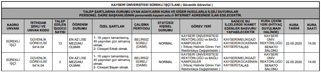 Kayseri Üniversitesi 15 Güvenlik Görevlisi Alımı İlanı Tablo 1