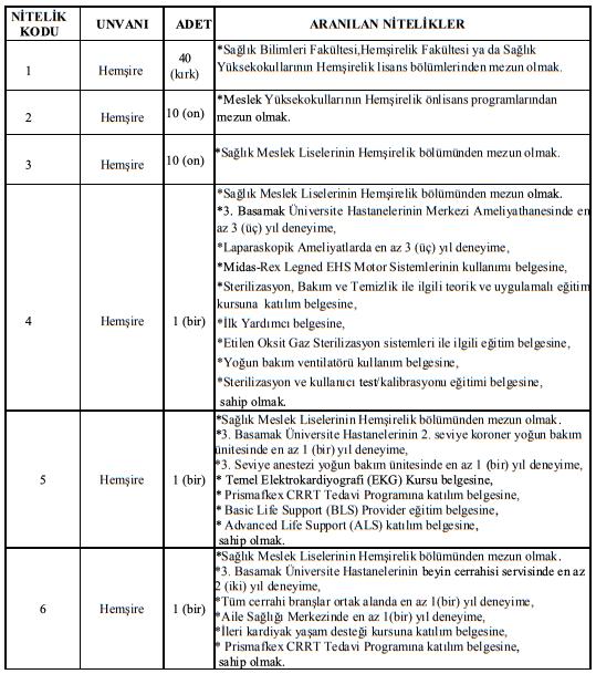 Manisa Celal Bayar Üniversitesi Sözleşmeli 137 Sağlık Personeli Alımı İlanı Tablo 1