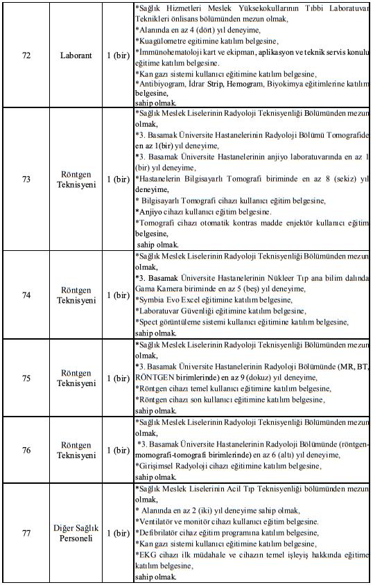 Manisa Celal Bayar Üniversitesi Sözleşmeli 137 Sağlık Personeli Alımı İlanı Tablo 12