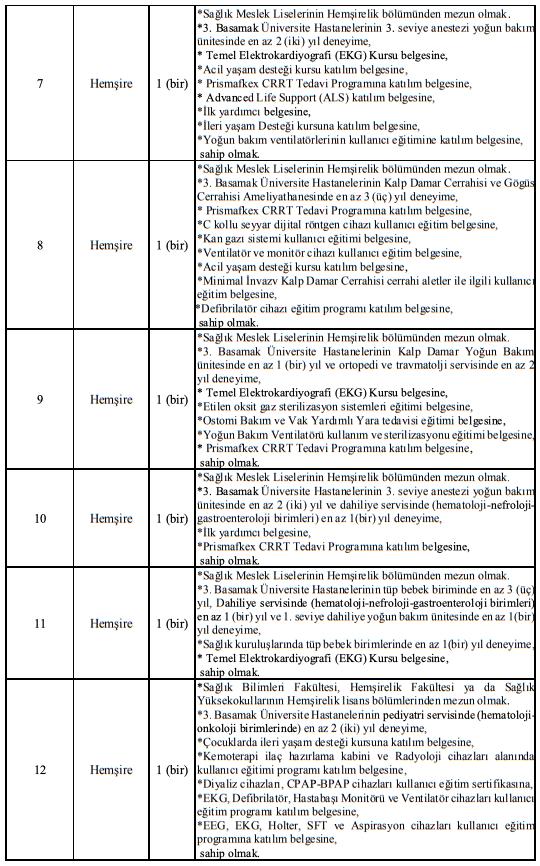 Manisa Celal Bayar Üniversitesi Sözleşmeli 137 Sağlık Personeli Alımı İlanı Tablo 2