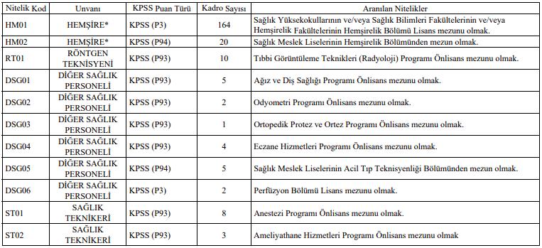 Pamukkale Üniversitesi Sözleşmeli 253 Sağlık Personeli Alımı İlanı Tablo 1