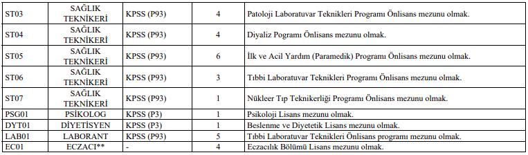 Pamukkale Üniversitesi Sözleşmeli 253 Sağlık Personeli Alımı İlanı Tablo 2