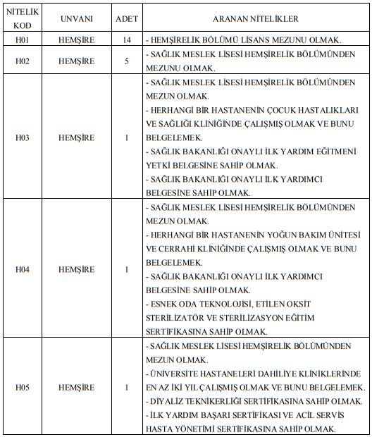 Van Yüzüncü Yıl Üniversitesi Sözleşmeli 58 Sağlık Personeli Alımı İlanı Tablo 1