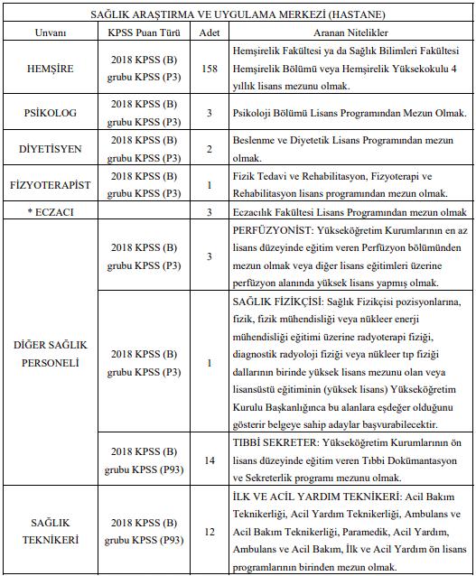 Akdeniz Üniversitesi Sözleşmeli 245 Personel Alımı Detayları 1