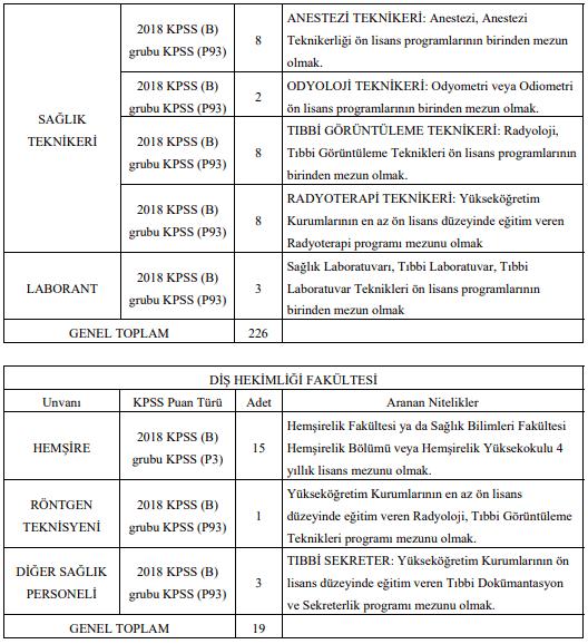Akdeniz Üniversitesi Sözleşmeli 245 Personel Alımı Detayları 2