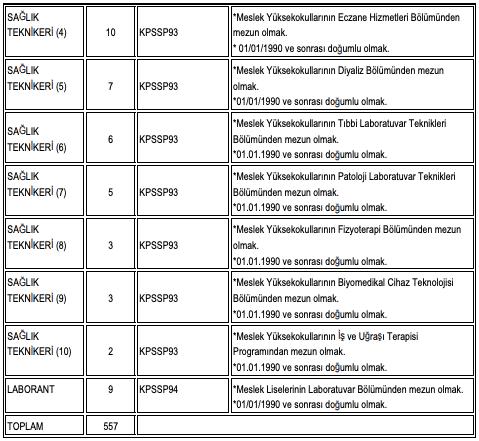 Ankara Üniversitesi Sözleşmeli 557 Personel Alımı Detayları 2