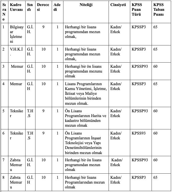 Bekilli Belediyesi 8 Memur Alımı Detayları