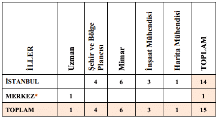 Çevre ve Şehircilik Bakanlığı Sözleşmeli 15 Personel Alımı Detayları