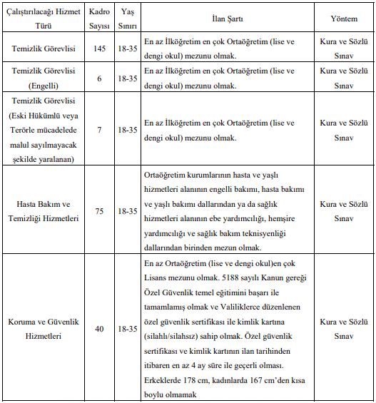 Fırat Üniversitesi 273 İşçi Personel Alımı Detayları