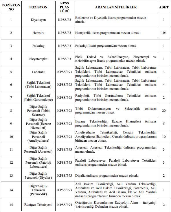 Gazi Üniversitesi Sözleşmeli 162 Personel Alımı Detayları