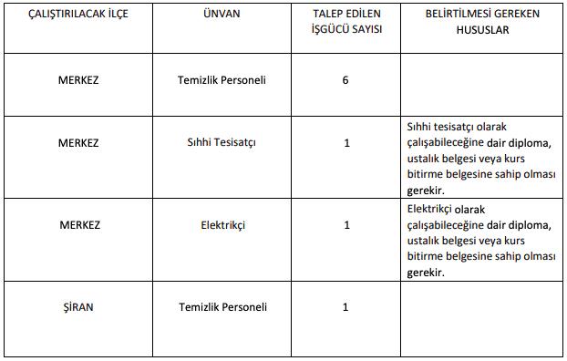 Gümüşhane Üniversitesi 9 İşçi Personel Alımı Tablo 1