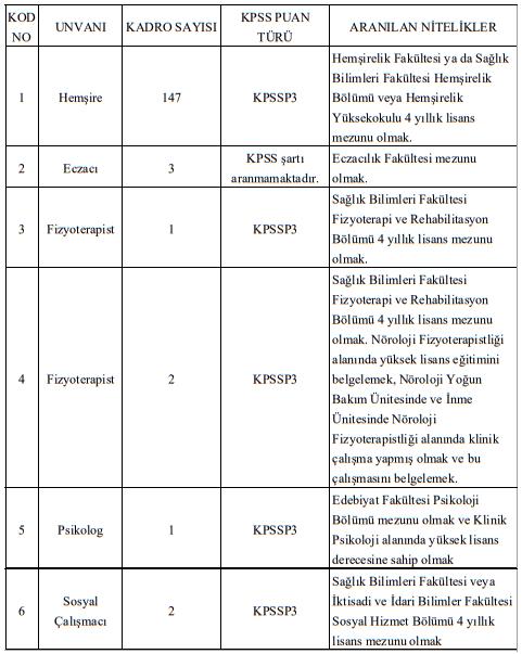 Hacettepe Üniversitesi Sözleşmeli 184 Sağlık Personeli Alımı Detayları 1