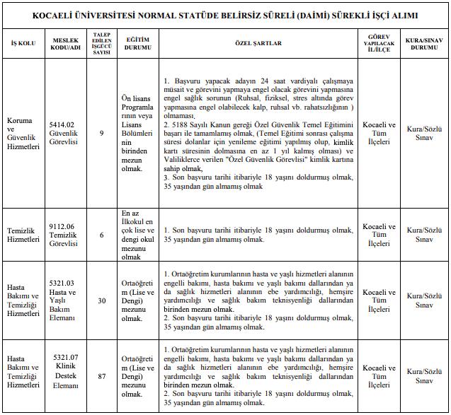 Kocaeli Üniversitesi İŞKUR Üzerinden 132 İşçi Personel Alımı Detayları