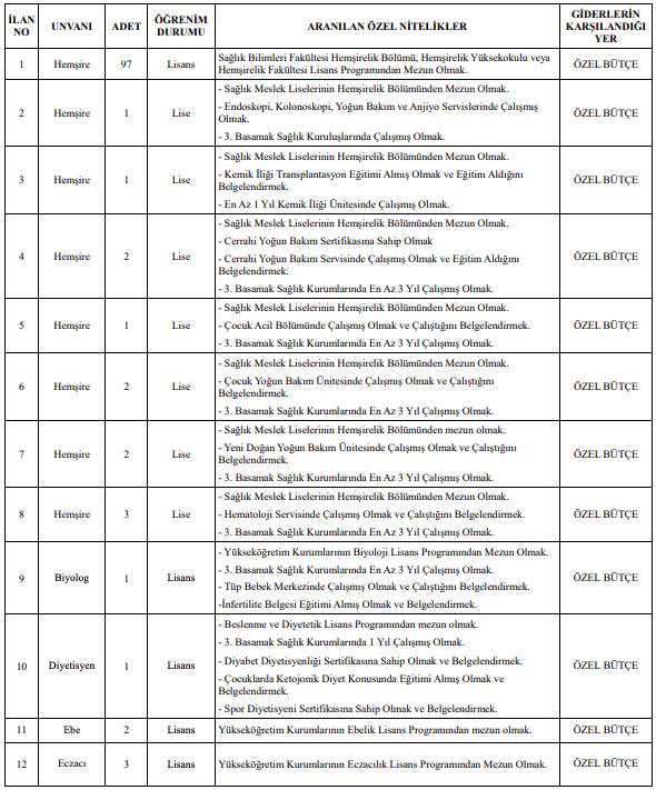Mersin Üniversitesi Sözleşmeli 174 Personel Alımı Detayları 1