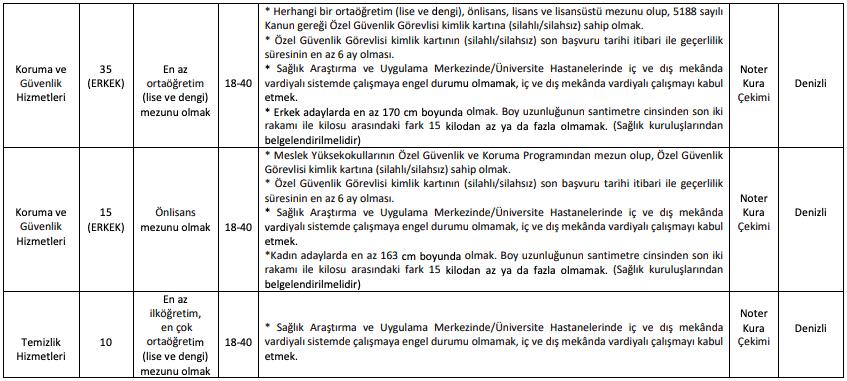 Pamukkale Üniversitesi 145 İşçi Personel Alımı Detayları 2