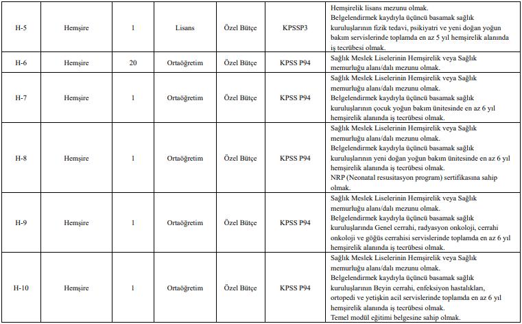 Tokat Gaziosmanpaşa Üniversitesi Sözleşmeli 148 Personel Alımı Detayları 2