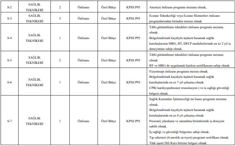 Tokat Gaziosmanpaşa Üniversitesi Sözleşmeli 148 Personel Alımı Detayları 4